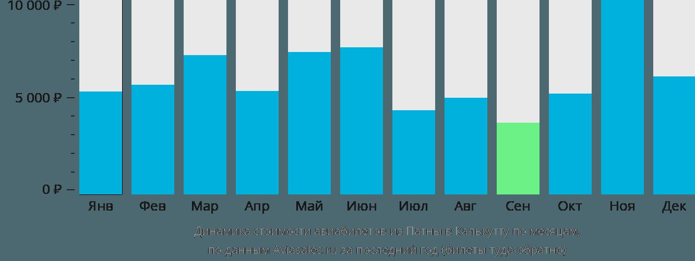 Динамика стоимости авиабилетов из Патны в Калькутту по месяцам