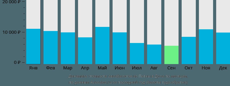 Динамика стоимости авиабилетов из Патны в Дели по месяцам
