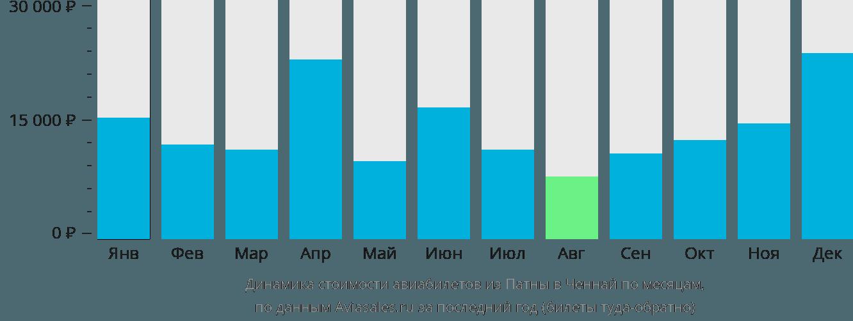 Динамика стоимости авиабилетов из Патны в Ченнай по месяцам