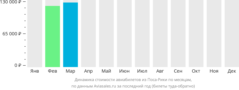 Динамика стоимости авиабилетов из Поса-Рики по месяцам