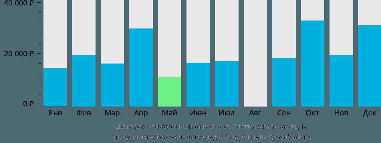Динамика стоимости авиабилетов из Платтсбурга по месяцам