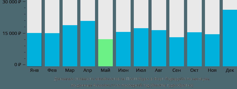 Динамика стоимости авиабилетов из Платтсбурга в Форт-Лодердейл по месяцам
