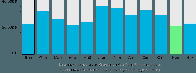 Динамика стоимости авиабилетов из Уэст-Палм-Бича по месяцам
