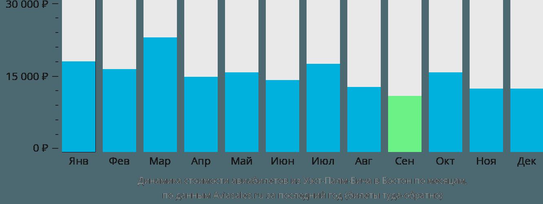 Динамика стоимости авиабилетов из Уэст-Палм-Бича в Бостон по месяцам