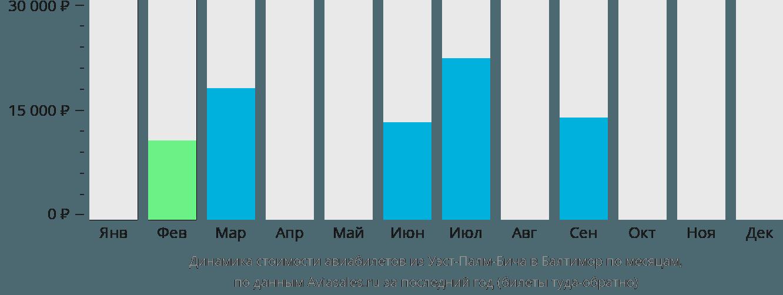 Динамика стоимости авиабилетов из Уэст-Палм-Бича в Балтимор по месяцам