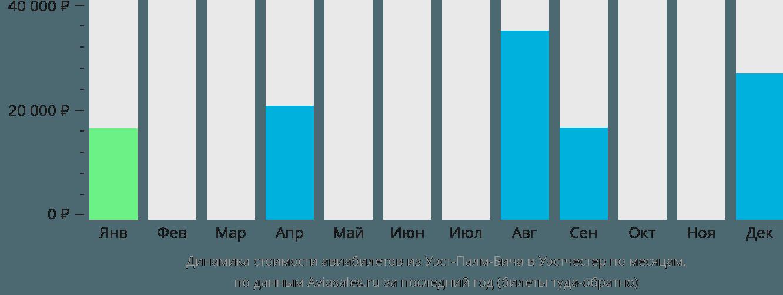 Динамика стоимости авиабилетов из Уэст-Палм-Бича в Уэстчестер по месяцам