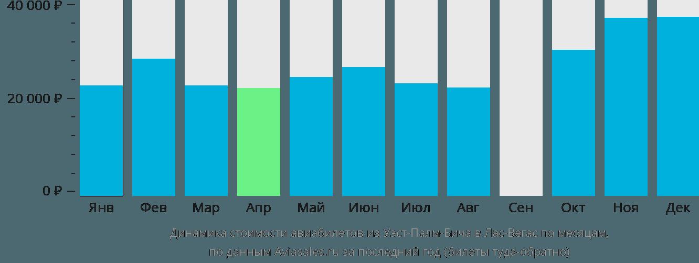 Динамика стоимости авиабилетов из Уэст-Палм-Бича в Лас-Вегас по месяцам