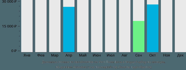 Динамика стоимости авиабилетов из Уэст-Палм-Бича в Марш-Харбор по месяцам
