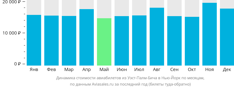 Динамика стоимости авиабилетов из Уэст-Палм-Бича в Нью-Йорк по месяцам