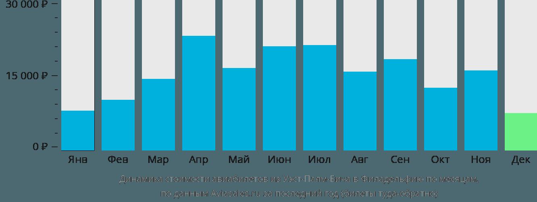 Динамика стоимости авиабилетов из Уэст-Палм-Бича в Филадельфию по месяцам