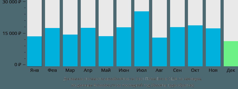 Динамика стоимости авиабилетов из Уэст-Палм-Бича в США по месяцам