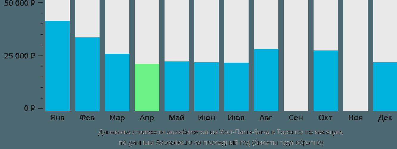 Динамика стоимости авиабилетов из Уэст-Палм-Бича в Торонто по месяцам