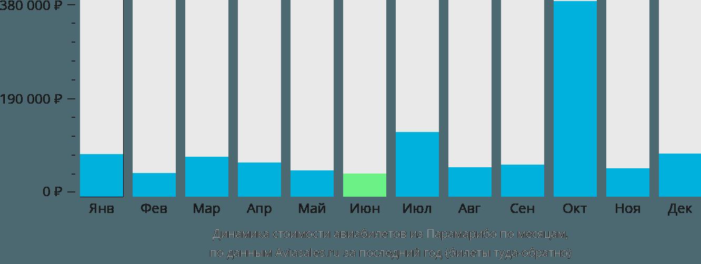 Динамика стоимости авиабилетов из Парамарибо по месяцам