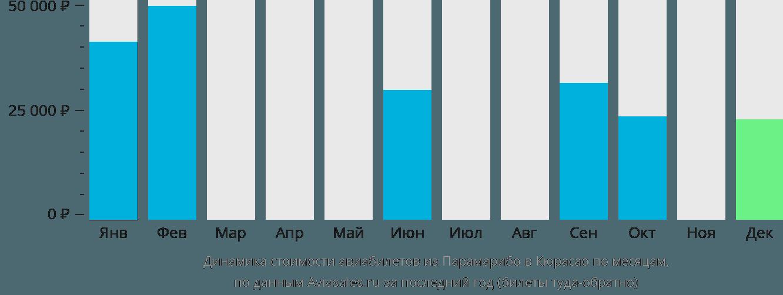 Динамика стоимости авиабилетов из Парамарибо в Кюрасао по месяцам