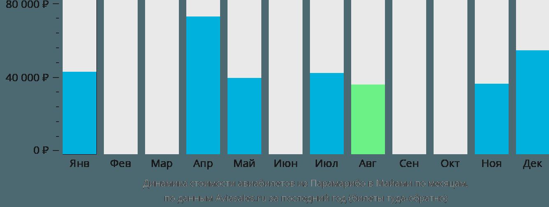 Динамика стоимости авиабилетов из Парамарибо в Майами по месяцам