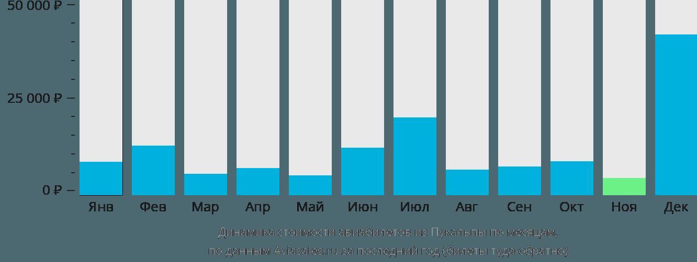 Динамика стоимости авиабилетов из Пукальпы по месяцам