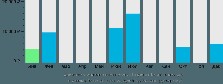 Динамика стоимости авиабилетов из Паданга в Батам по месяцам