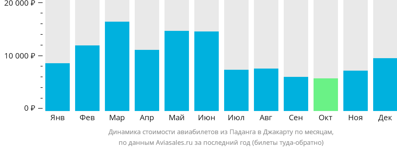 Динамика стоимости авиабилетов из Паданга в Джакарту по месяцам