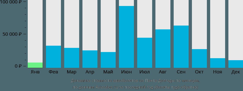 Динамика стоимости авиабилетов из Понта-Делгады по месяцам