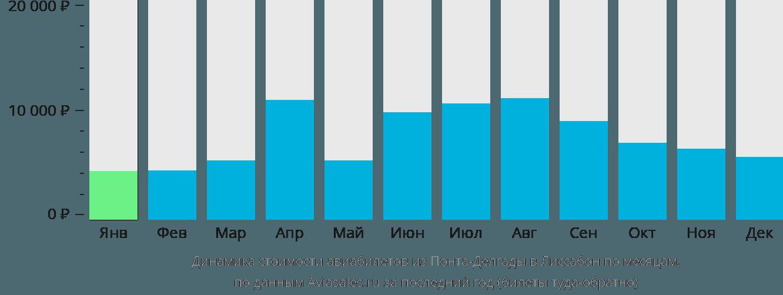 Динамика стоимости авиабилетов из Понта-Делгады в Лиссабон по месяцам
