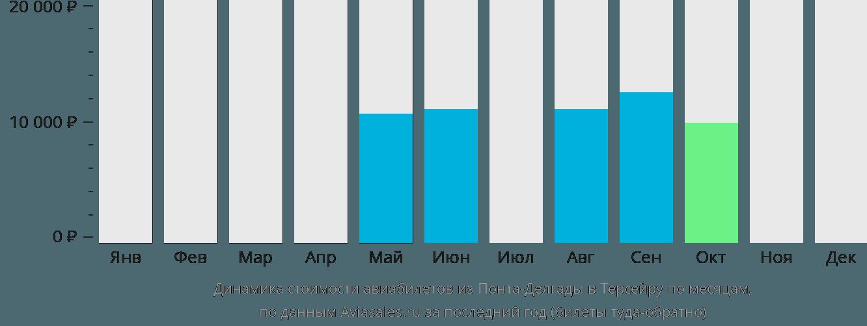 Динамика стоимости авиабилетов из Понта-Делгады в Терсейру по месяцам