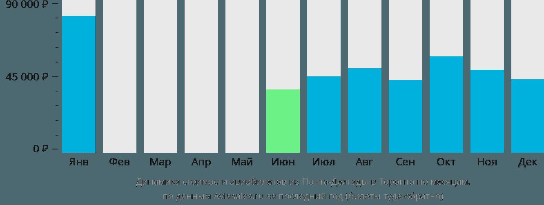 Динамика стоимости авиабилетов из Понта-Делгады в Торонто по месяцам