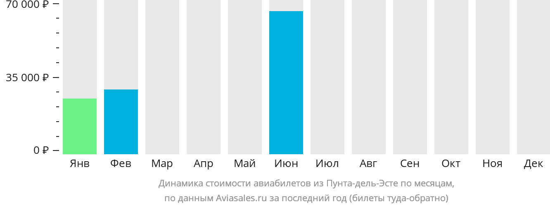 Динамика стоимости авиабилетов из Пунта-дель-Эсте по месяцам