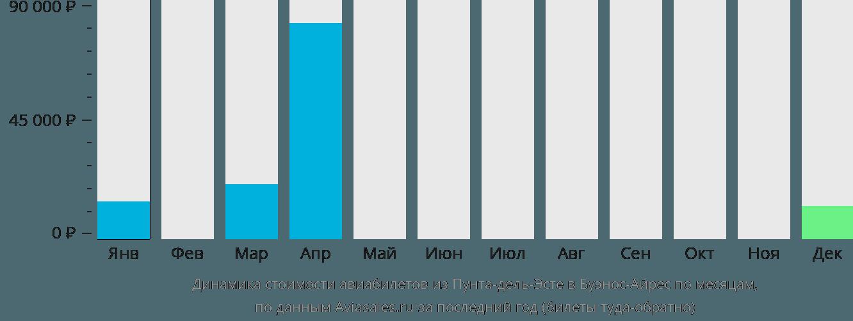 Динамика стоимости авиабилетов из Пунта-дель-Эсте в Буэнос-Айрес по месяцам