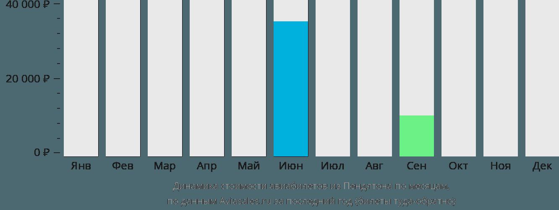 Динамика стоимости авиабилетов из Пендлтона по месяцам
