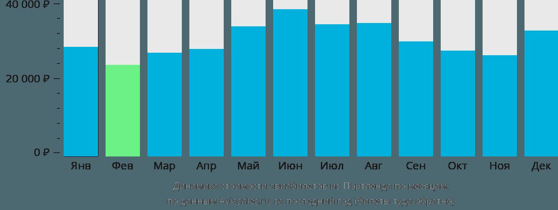 Динамика стоимости авиабилетов из Портленда по месяцам