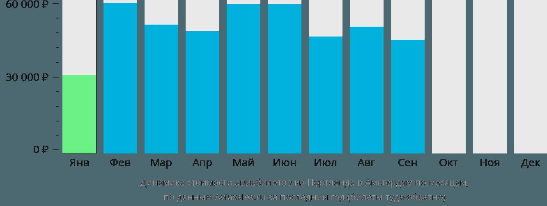 Динамика стоимости авиабилетов из Портленда в Амстердам по месяцам
