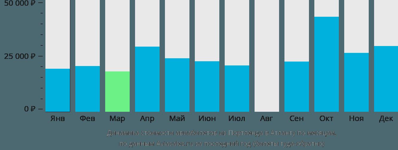 Динамика стоимости авиабилетов из Портленда в Атланту по месяцам
