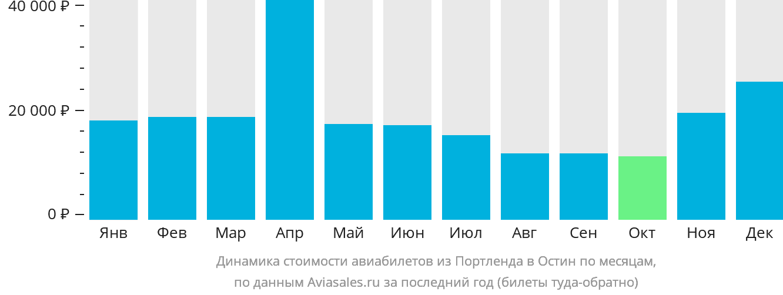 Динамика стоимости авиабилетов из Портленда в Остин по месяцам