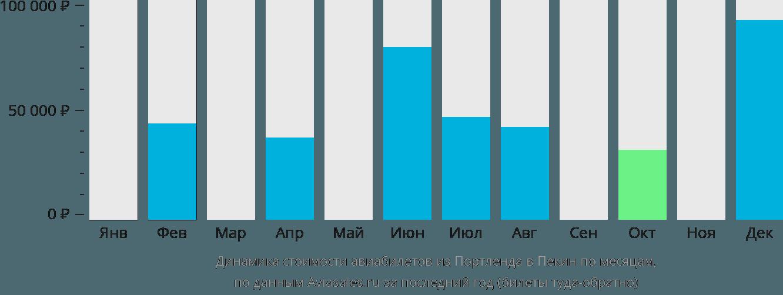 Динамика стоимости авиабилетов из Портленда в Пекин по месяцам