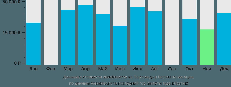 Динамика стоимости авиабилетов из Портленда в Бостон по месяцам