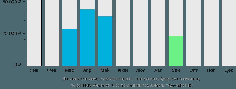 Динамика стоимости авиабилетов из Портленда в Буффало по месяцам