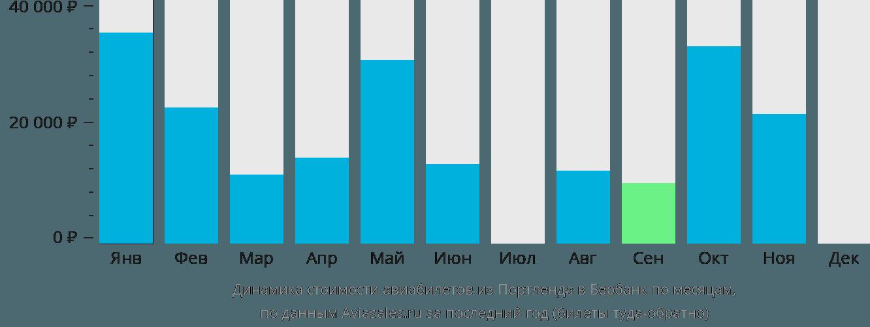 Динамика стоимости авиабилетов из Портленда в Бербанк по месяцам