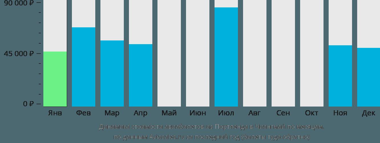 Динамика стоимости авиабилетов из Портленда в Чиангмай по месяцам