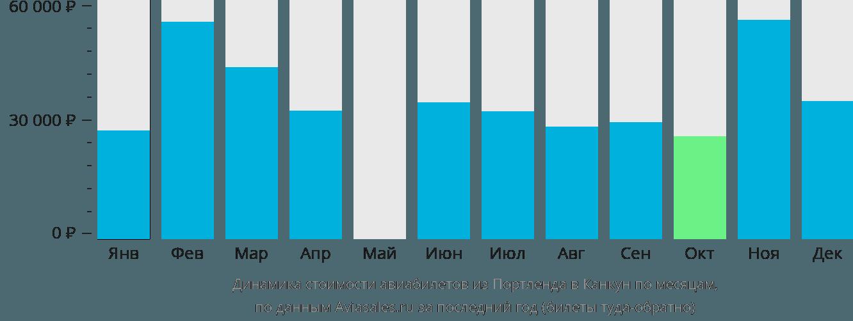 Динамика стоимости авиабилетов из Портленда в Канкун по месяцам