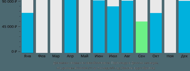 Динамика стоимости авиабилетов из Портленда в Дели по месяцам