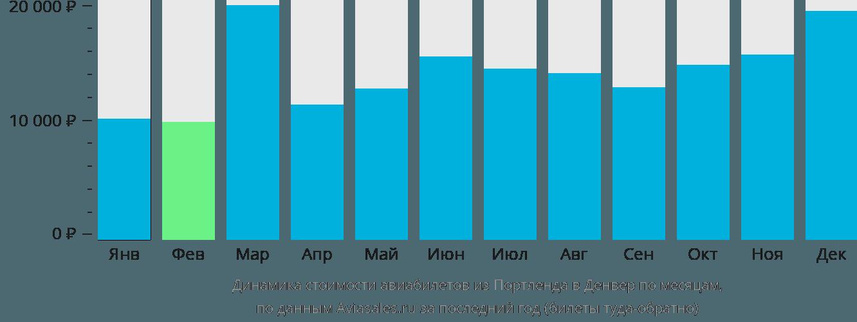 Динамика стоимости авиабилетов из Портленда в Денвер по месяцам