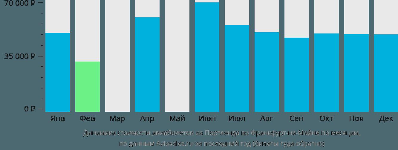 Динамика стоимости авиабилетов из Портленда во Франкфурт-на-Майне по месяцам