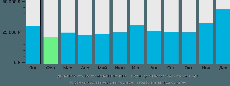 Динамика стоимости авиабилетов из Портленда в Гвадалахару по месяцам