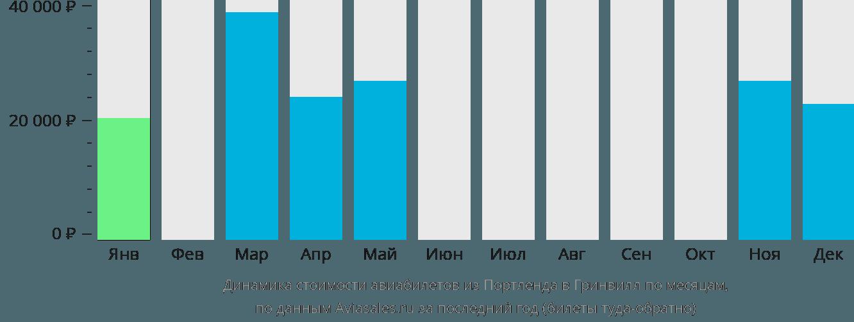 Динамика стоимости авиабилетов из Портленда в Гринвилл по месяцам