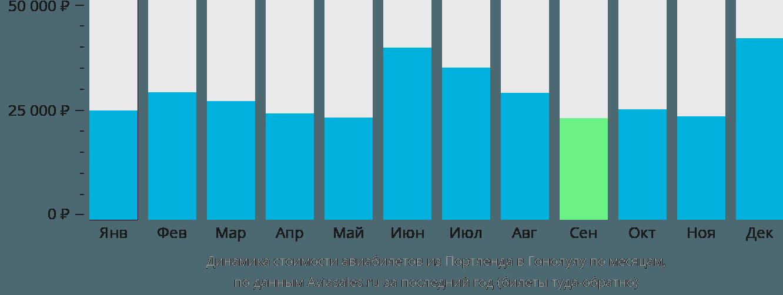 Динамика стоимости авиабилетов из Портленда в Гонолулу по месяцам