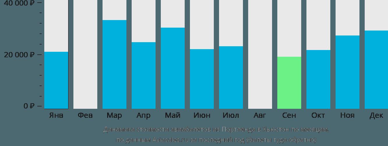 Динамика стоимости авиабилетов из Портленда в Хьюстон по месяцам