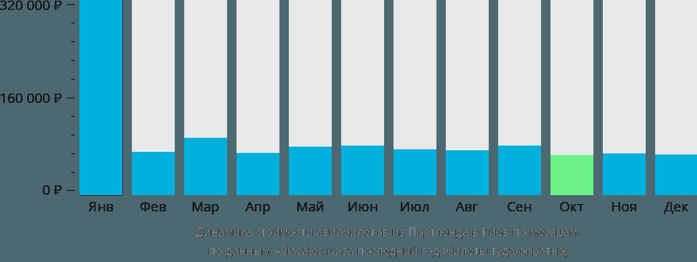 Динамика стоимости авиабилетов из Портленда в Киев по месяцам