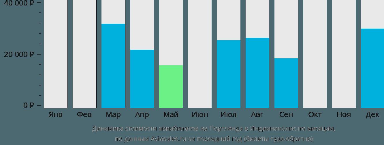 Динамика стоимости авиабилетов из Портленда в Индианаполис по месяцам