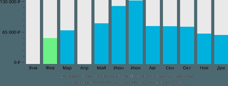 Динамика стоимости авиабилетов из Портленда в Стамбул по месяцам