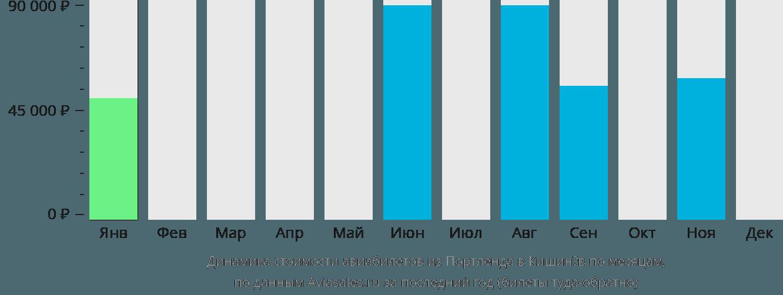 Динамика стоимости авиабилетов из Портленда в Кишинёв по месяцам
